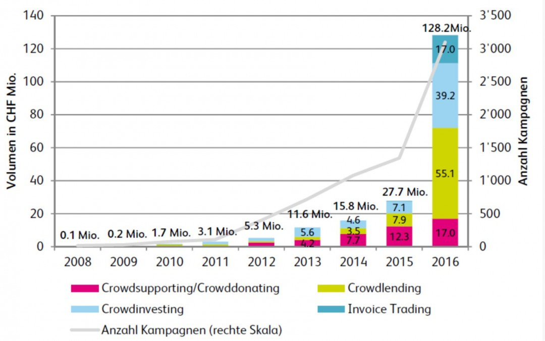 Schweiz: Crowd-Lending hebt ab